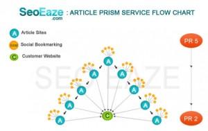 article prism
