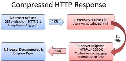 compressed http header