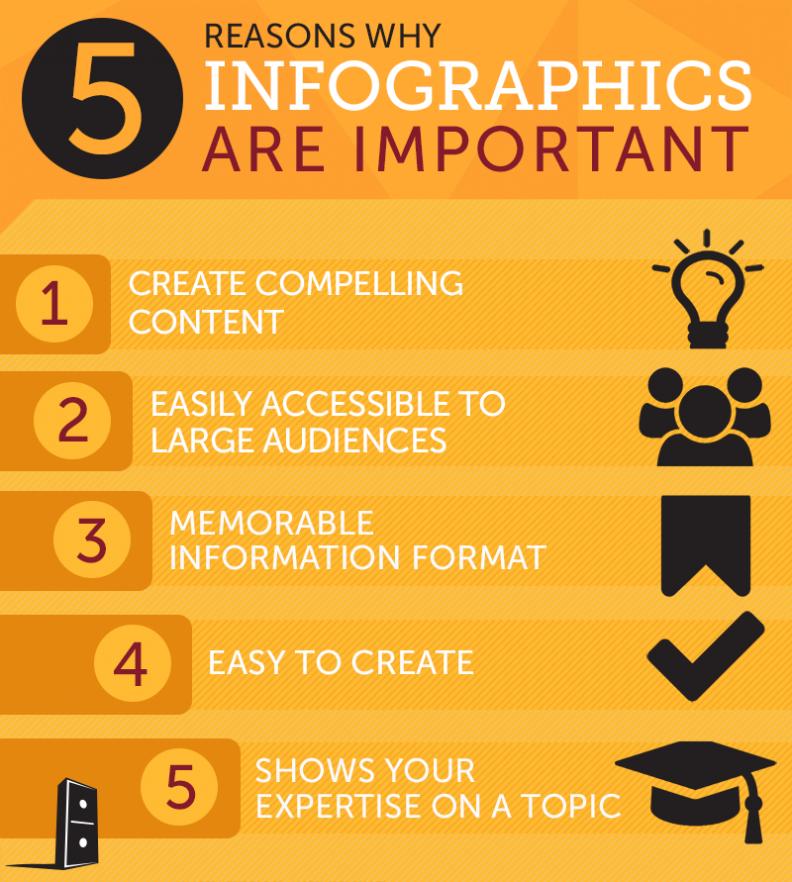 Infographics for SEO