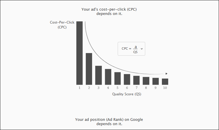 Adwords CPC vs Quality Score Graph