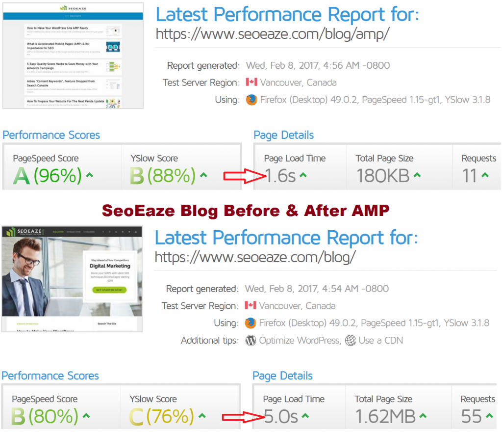 SeoEaze Page Speed Before & After AMP