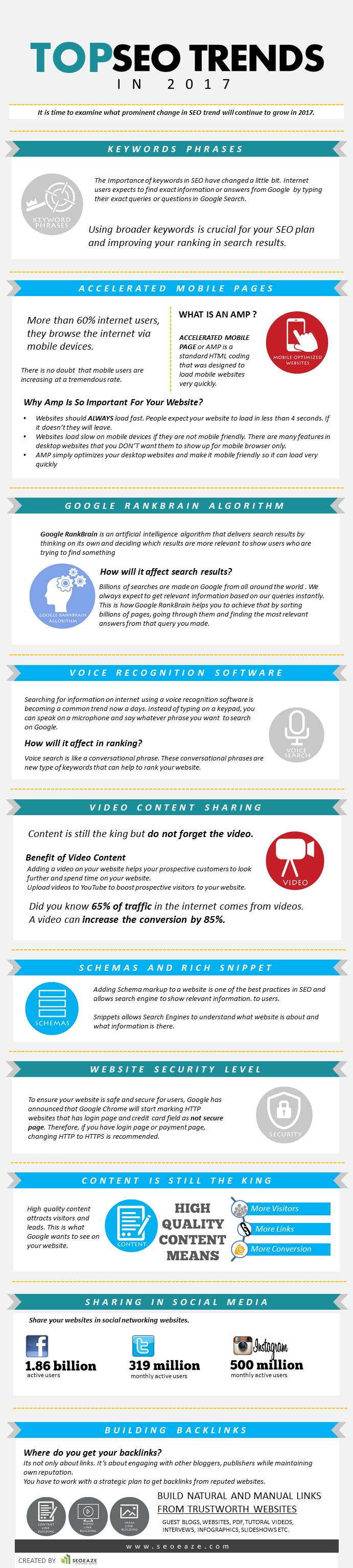 10 Top SEO Trends 2017 Infographic