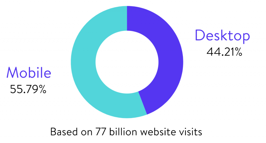aggregate-total-visits-desktop-vs-mobile-1