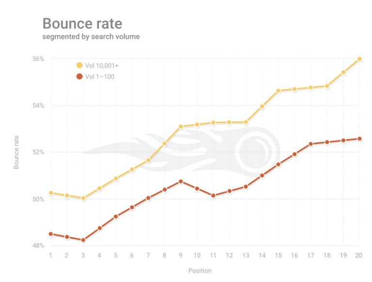 bounce-rate-study