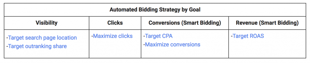 adwords-bidding-strategies