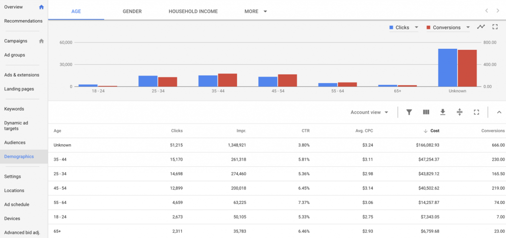 adwords-demographic-targeting