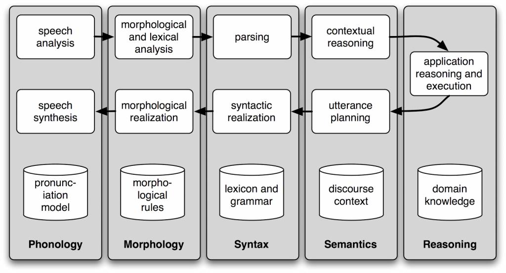 voice search optimization 1