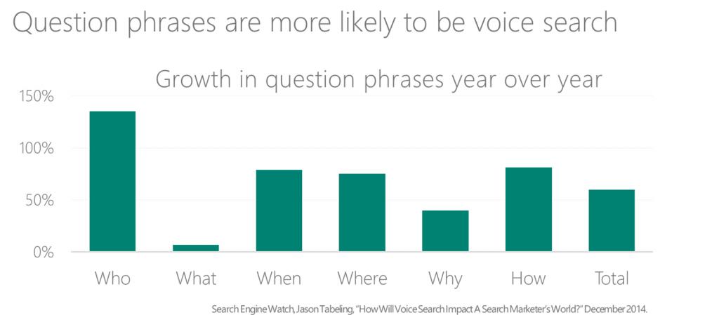 voice search optimization 3